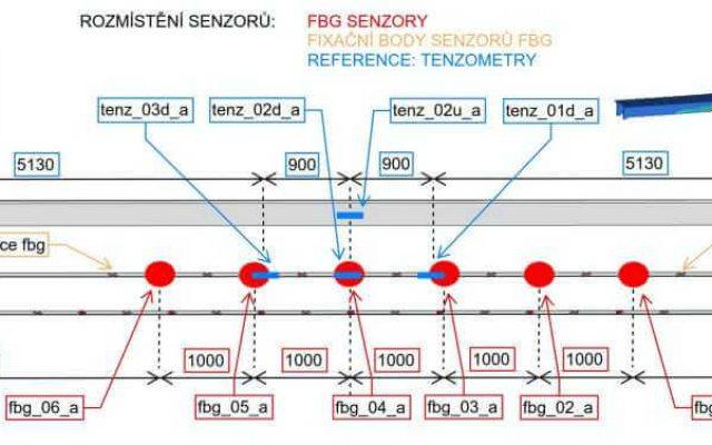 Monitoring konstrukcí Safibra Schéma zatížení
